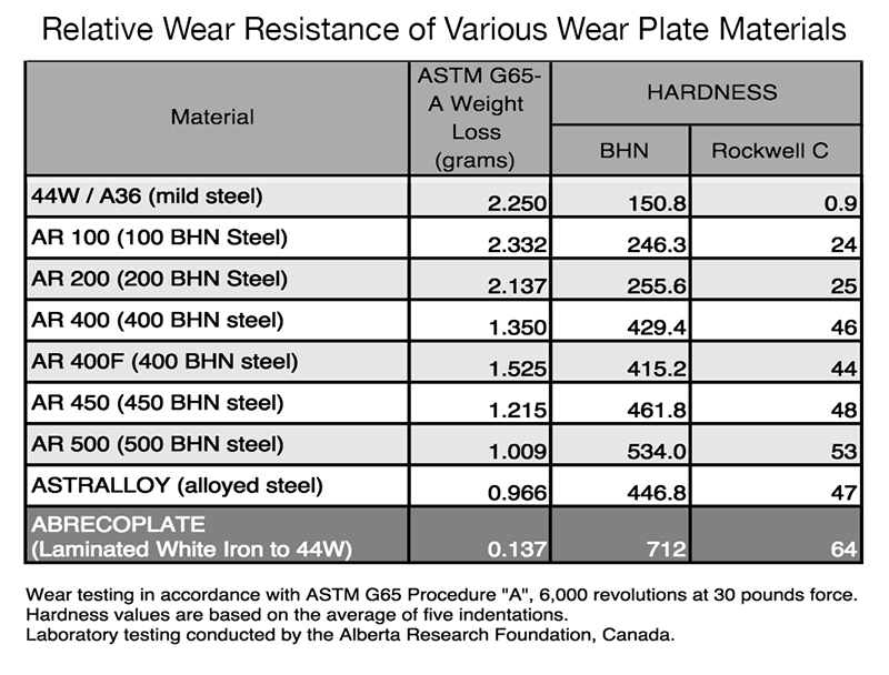 Mining wear material comparison chart